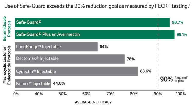 Use of SAFE-GUARD exceeds the 90% reduction goal as measured by FECRT testing