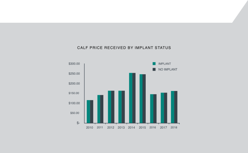 Myth Sale Chart