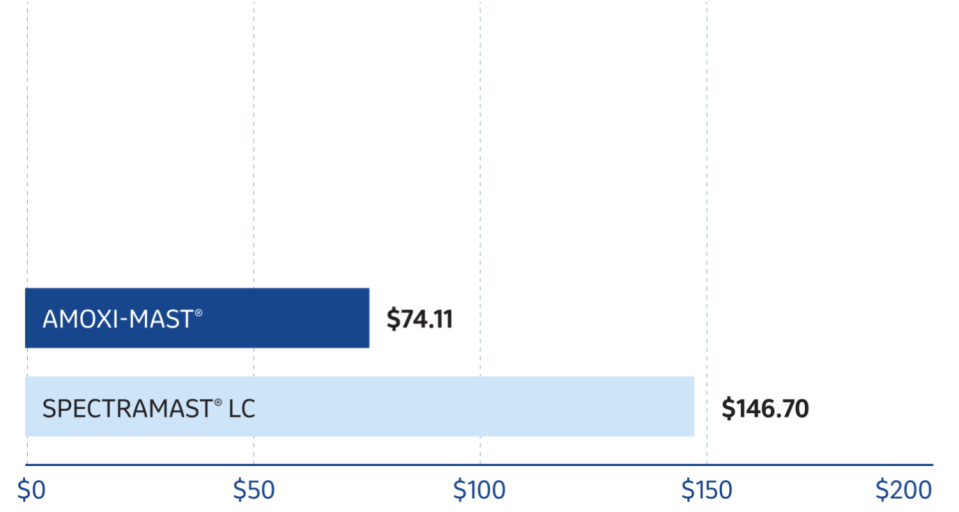 Amoxi-Mast Cost-Per-Cure Graph